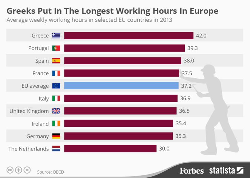 Produtividade e horas de trabalho